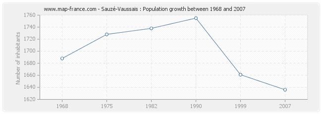 Population Sauzé-Vaussais