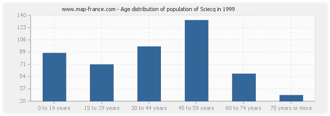 Age distribution of population of Sciecq in 1999