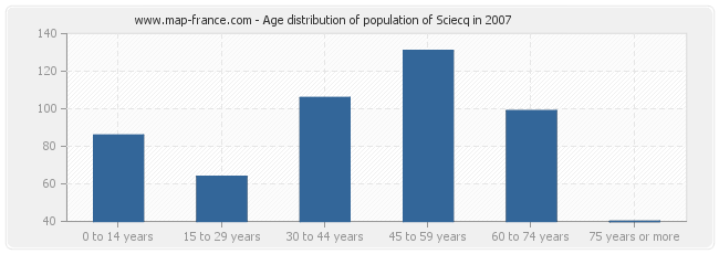 Age distribution of population of Sciecq in 2007