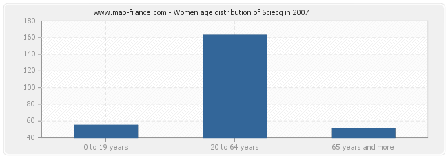Women age distribution of Sciecq in 2007