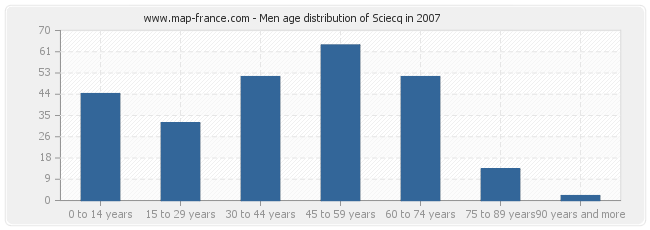 Men age distribution of Sciecq in 2007