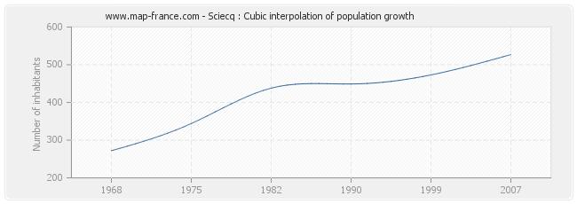 Sciecq : Cubic interpolation of population growth