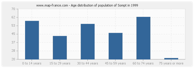 Age distribution of population of Sompt in 1999