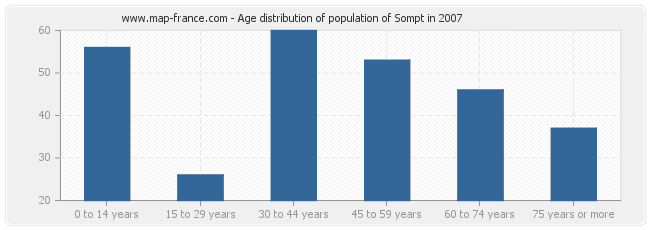 Age distribution of population of Sompt in 2007
