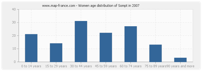 Women age distribution of Sompt in 2007
