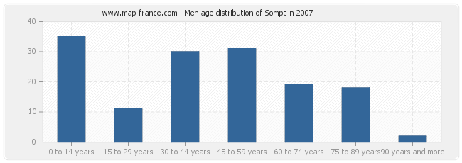 Men age distribution of Sompt in 2007