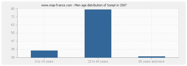 Men age distribution of Sompt in 2007