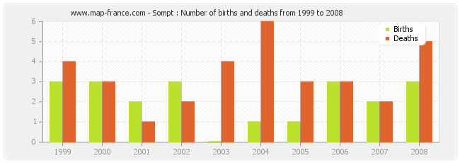 Sompt : Number of births and deaths from 1999 to 2008