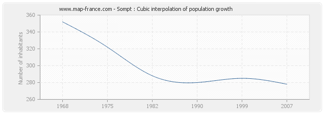 Sompt : Cubic interpolation of population growth