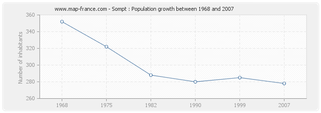 Population Sompt
