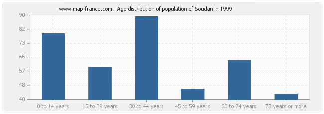 Age distribution of population of Soudan in 1999