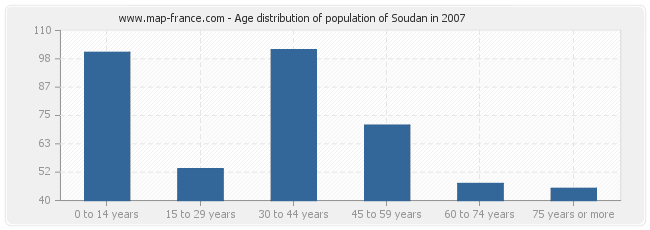 Age distribution of population of Soudan in 2007
