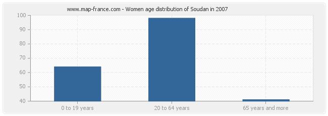 Women age distribution of Soudan in 2007