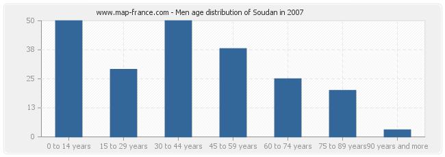Men age distribution of Soudan in 2007