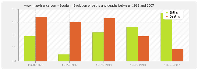 Soudan : Evolution of births and deaths between 1968 and 2007