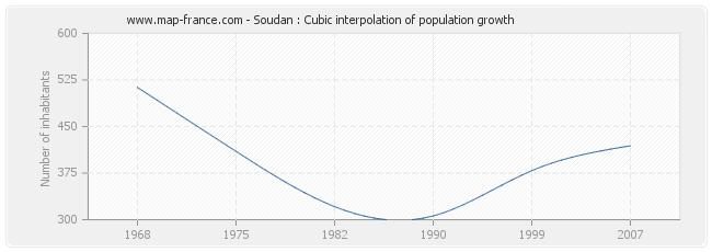 Soudan : Cubic interpolation of population growth