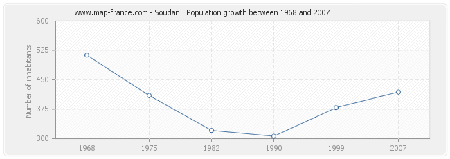 Population Soudan