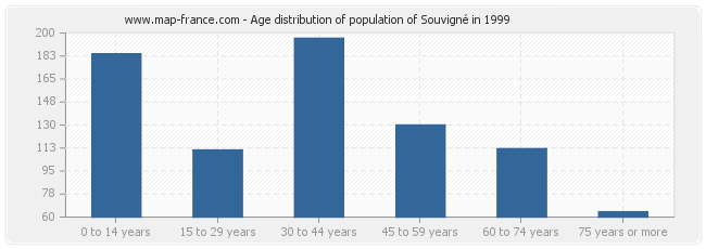 Age distribution of population of Souvigné in 1999