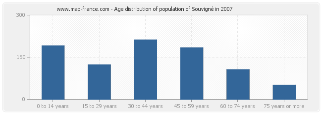 Age distribution of population of Souvigné in 2007