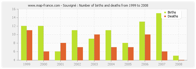 Souvigné : Number of births and deaths from 1999 to 2008