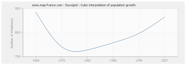 Souvigné : Cubic interpolation of population growth
