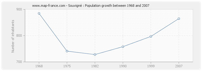 Population Souvigné