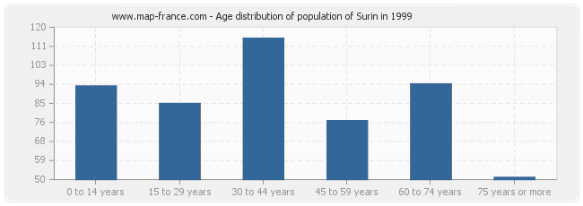 Age distribution of population of Surin in 1999