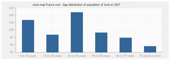 Age distribution of population of Surin in 2007