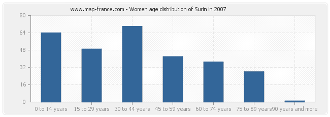 Women age distribution of Surin in 2007