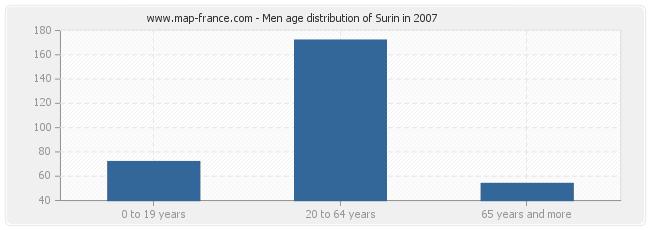 Men age distribution of Surin in 2007