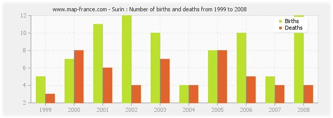 Surin : Number of births and deaths from 1999 to 2008