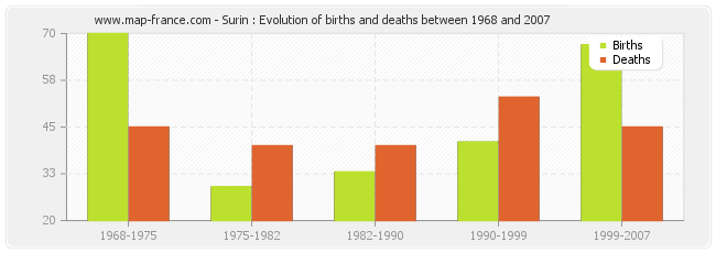 Surin : Evolution of births and deaths between 1968 and 2007