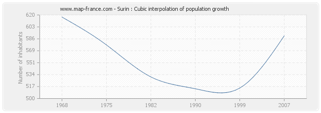 Surin : Cubic interpolation of population growth