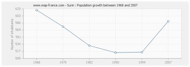 Population Surin