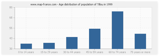Age distribution of population of Tillou in 1999