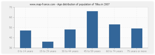 Age distribution of population of Tillou in 2007