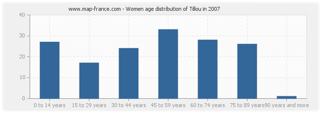 Women age distribution of Tillou in 2007