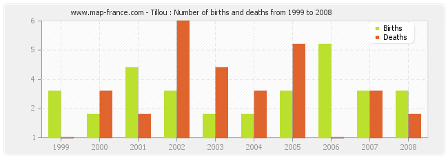 Tillou : Number of births and deaths from 1999 to 2008