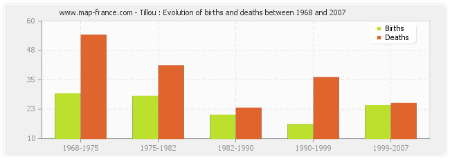 Tillou : Evolution of births and deaths between 1968 and 2007