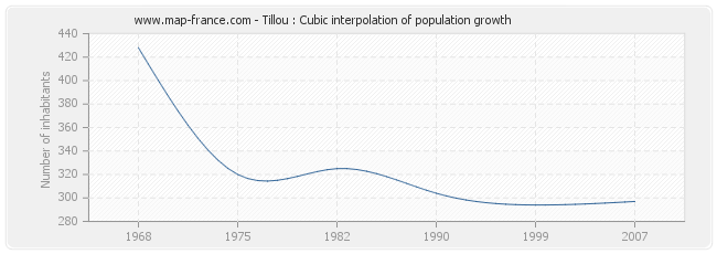 Tillou : Cubic interpolation of population growth