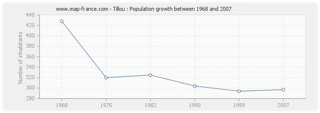 Population Tillou