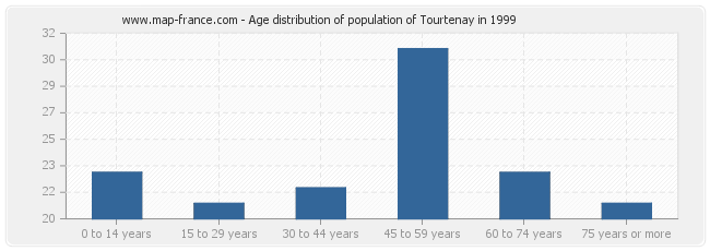 Age distribution of population of Tourtenay in 1999