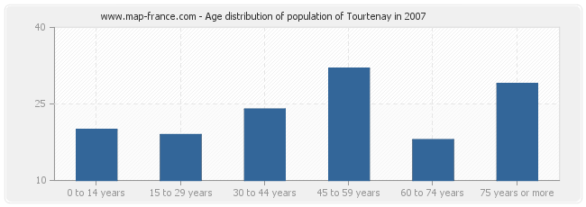 Age distribution of population of Tourtenay in 2007