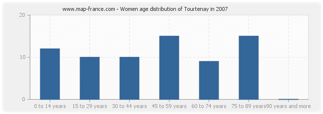 Women age distribution of Tourtenay in 2007