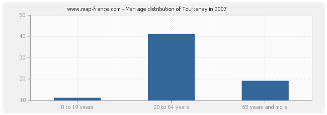 Men age distribution of Tourtenay in 2007