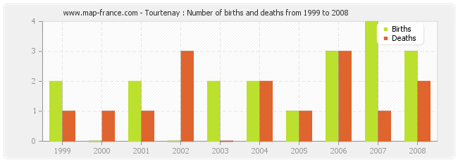 Tourtenay : Number of births and deaths from 1999 to 2008