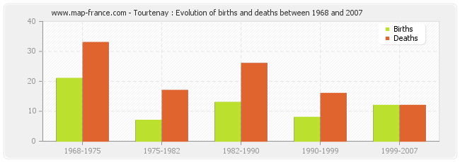 Tourtenay : Evolution of births and deaths between 1968 and 2007