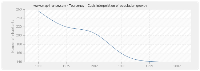 Tourtenay : Cubic interpolation of population growth