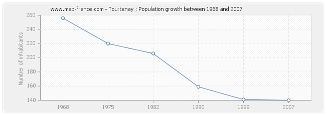 Population Tourtenay