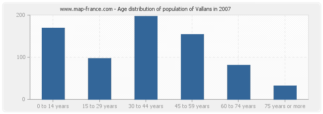 Age distribution of population of Vallans in 2007